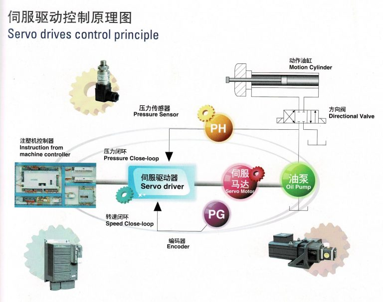 servo drive control principle of servo injection molding machine