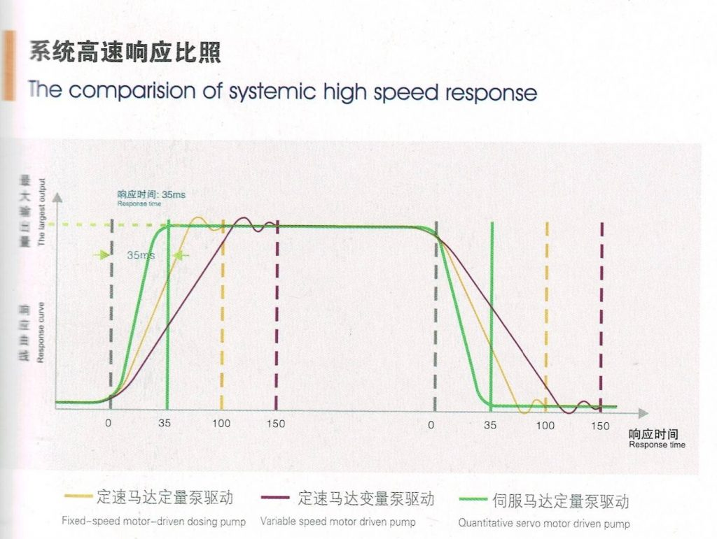 the comparision of systemic high speed response