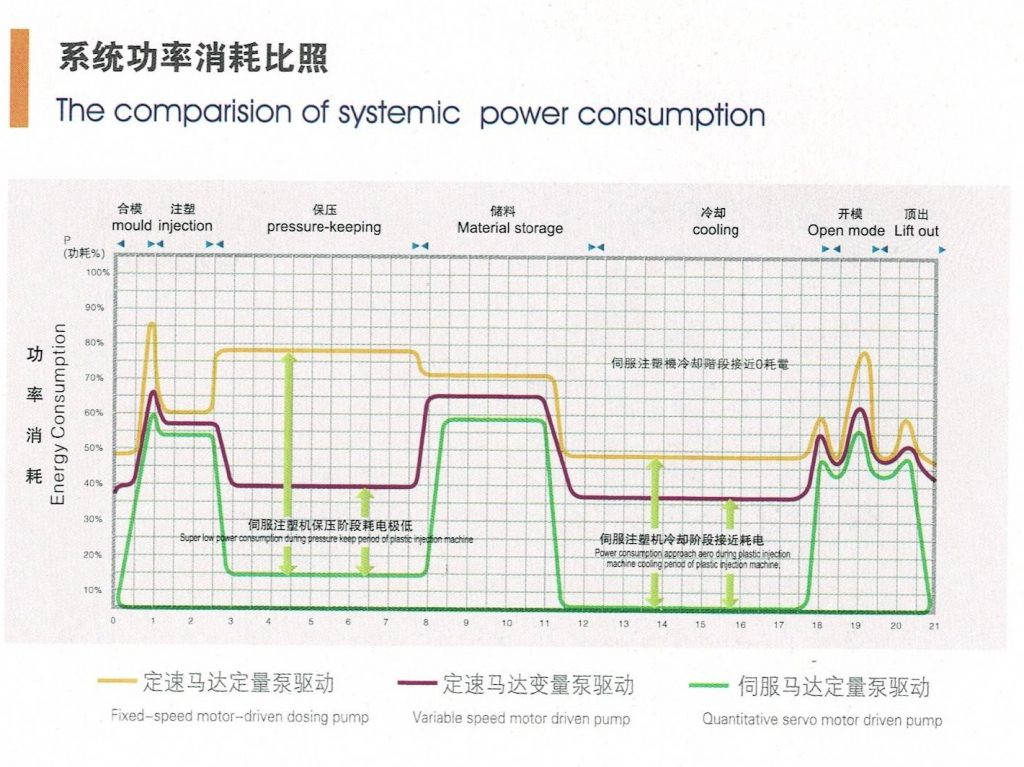 the comparision of systemic power consumption